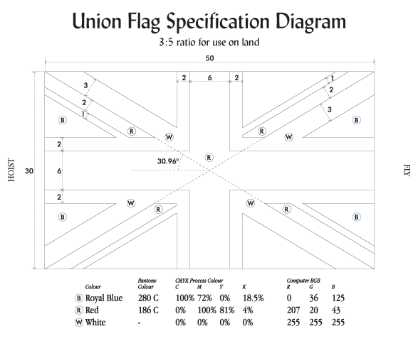 3x5 Union Flag Diagram